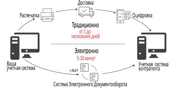 Електронний і паперовий обмін документами