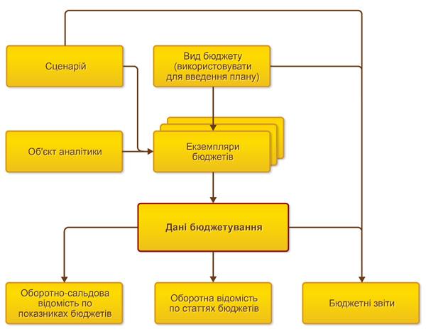 BAS ERP - нове рішення ERP-класу