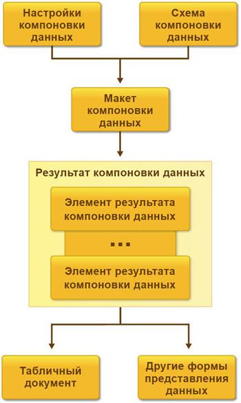 Система компоновки даних - схема, настройки