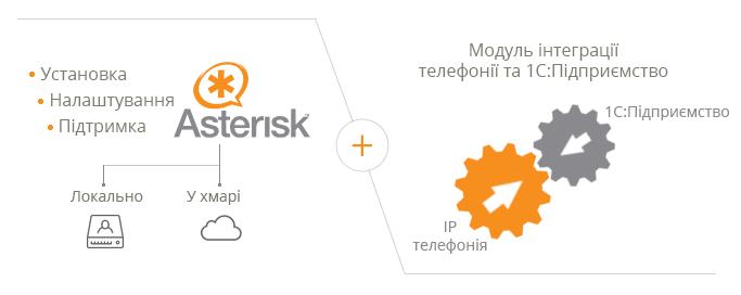 Налаштування Asterisk + інтеграція з 1С