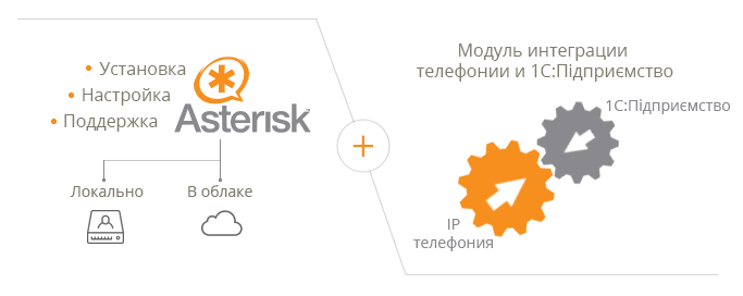 Интеграция Asterisk и 1С:Підприємство