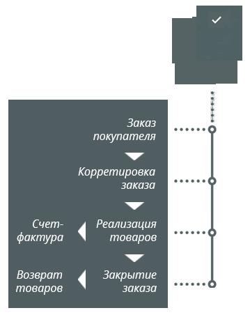 Оптовая торговля Процесс продаж