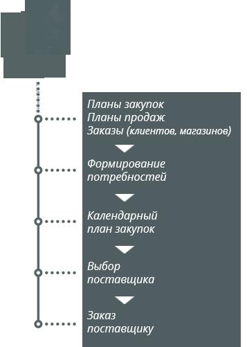 Оптовая торговля Процесс закупок