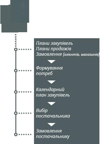 Оптова торгівля Процес закупівель