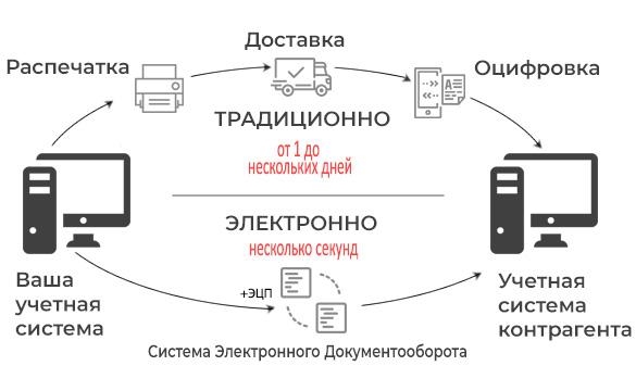 Электронный обмен документами - внешний электронный документооборот между организациями