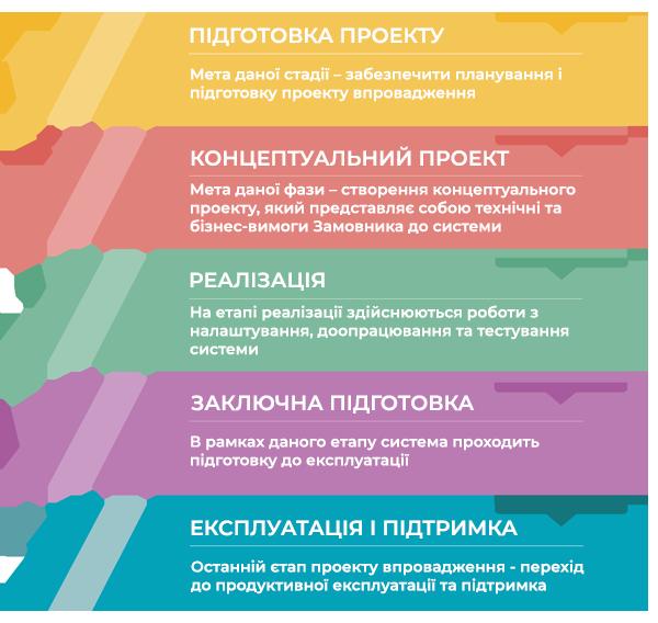 Етапи впровадження erp системи