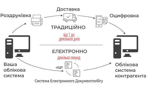 Електронний обмін документами - електронний документообіг між організаціями