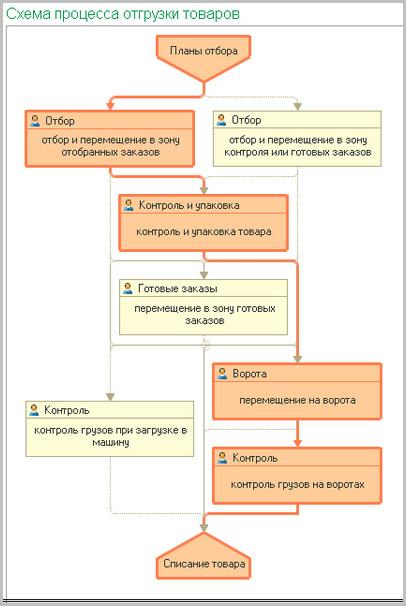 Управление складским хозяйством в программе для учета склада WMS Логістика. Управління складом