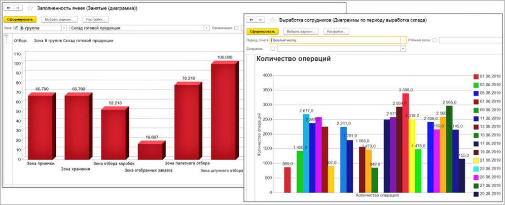 Контроль работы склада и Управление складским хозяйством