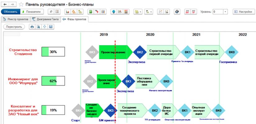Программы для управления проектами