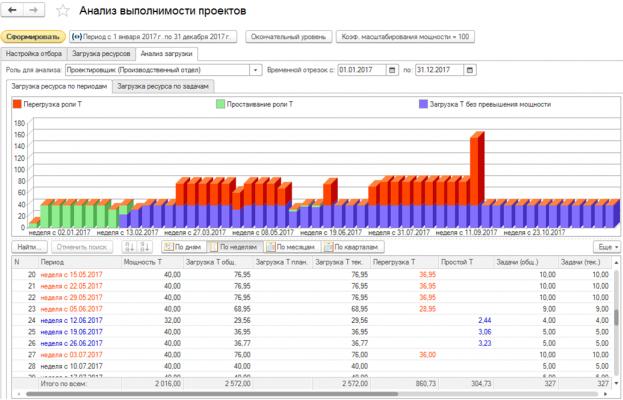 Автоматизація управління проектами на підприємствах