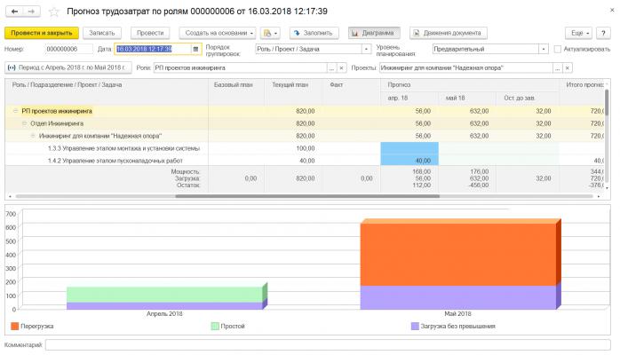 Автоматизация процессов управления проектами